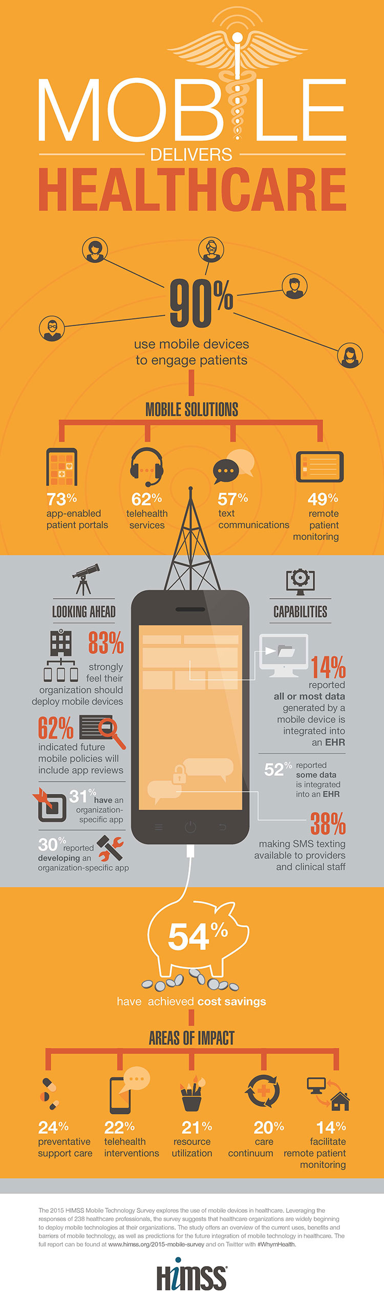 Mobile Technology in the Health Care Industry [Infographics] Electronic Health Records Infographic